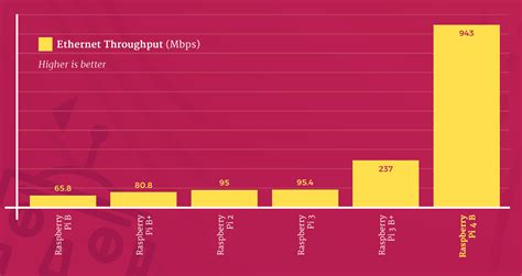 Raspberry Pi 4 specs and benchmarks - The MagPi