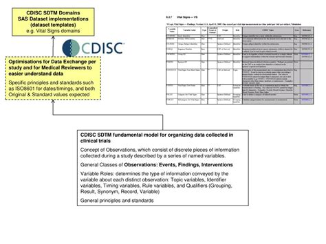 PPT - CDISC submission standard PowerPoint Presentation